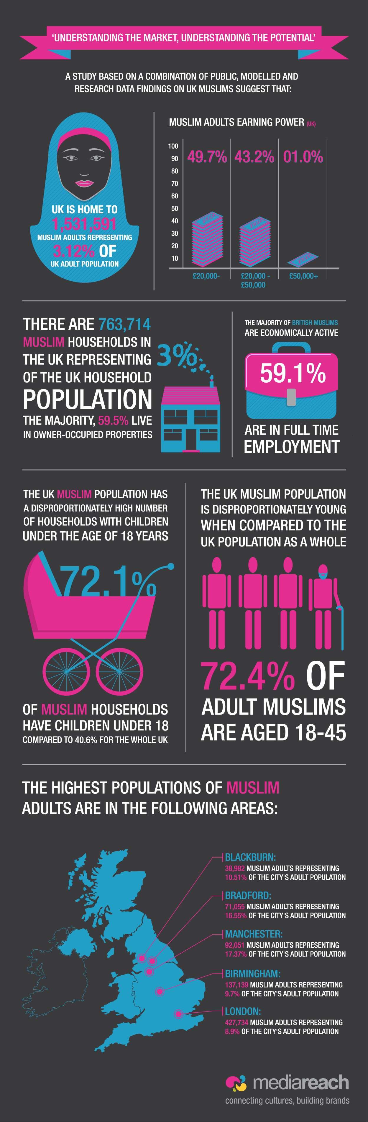 Muslims Statistics UK